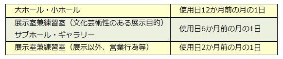 抽選会の日程